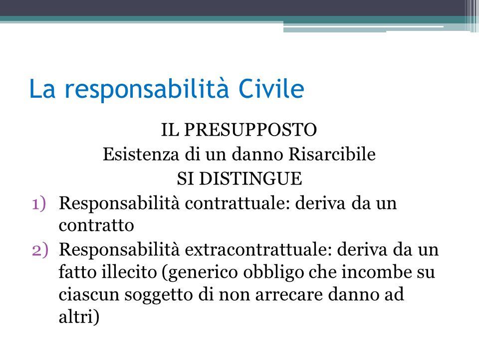 Norme in tema di responsabilità civile 1)in materia contrattuale: Art.1218 Cod.
