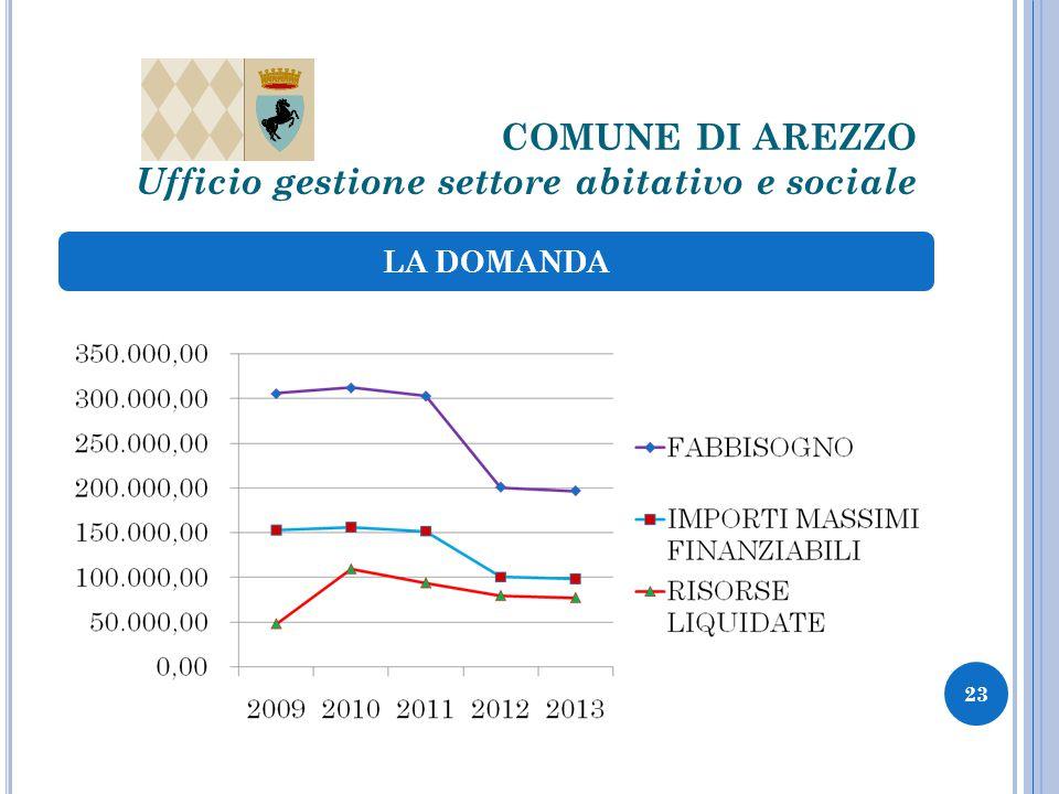 COMUNE DI AREZZO Ufficio gestione settore abitativo e sociale LA DOMANDA 23