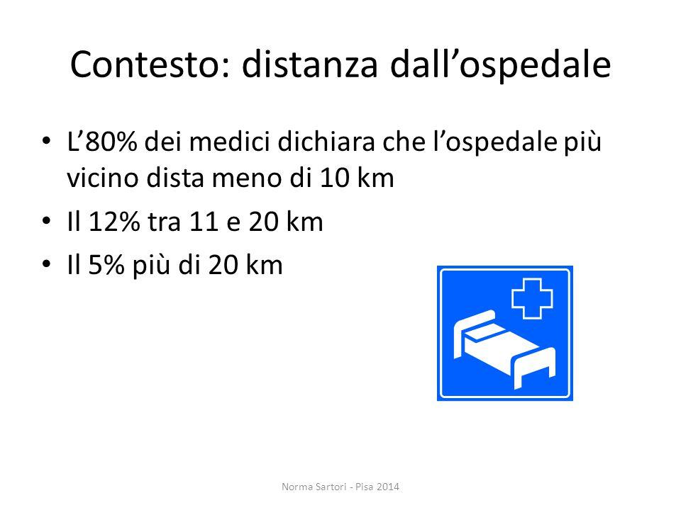 Contesto: distanza dall'ospedale L'80% dei medici dichiara che l'ospedale più vicino dista meno di 10 km Il 12% tra 11 e 20 km Il 5% più di 20 km Norma Sartori - Pisa 2014