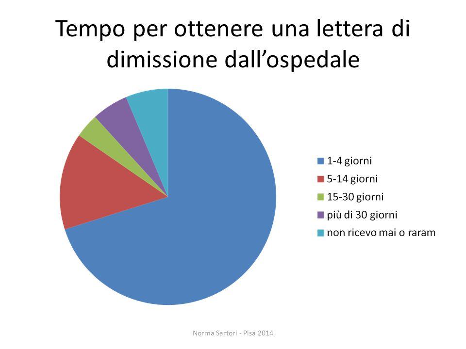 Tempo per ottenere una lettera di dimissione dall'ospedale Norma Sartori - Pisa 2014