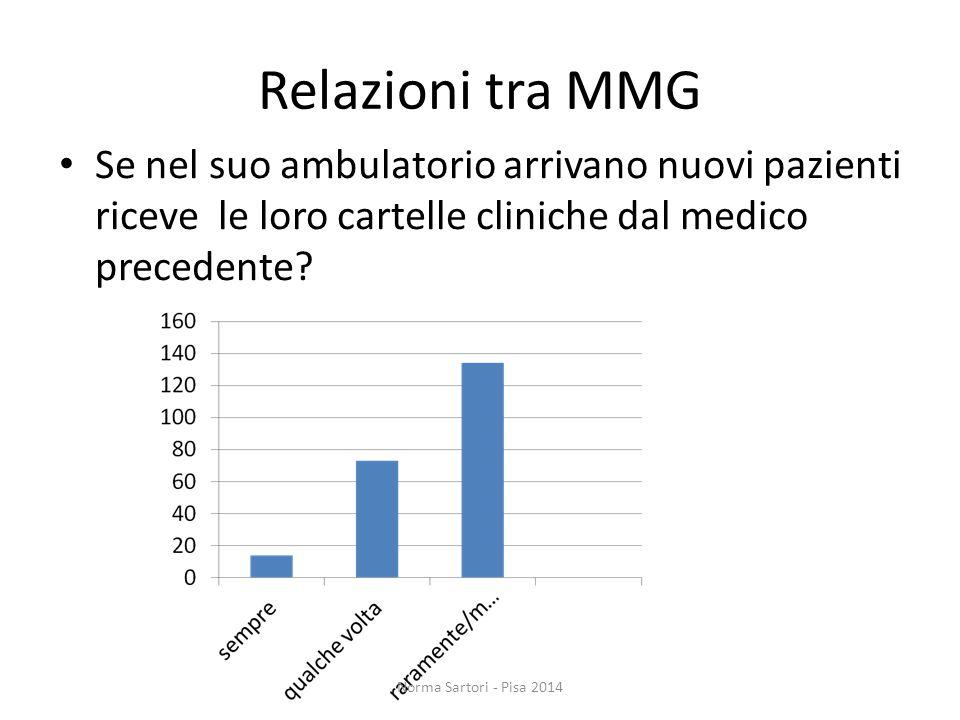 Relazioni tra MMG Se nel suo ambulatorio arrivano nuovi pazienti riceve le loro cartelle cliniche dal medico precedente? Norma Sartori - Pisa 2014