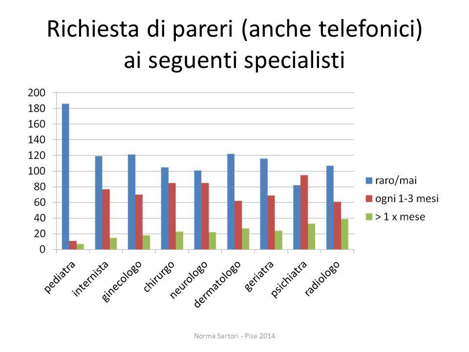 Richiesta di pareri (anche telefonici) ai seguenti specialisti Norma Sartori - Pisa 2014