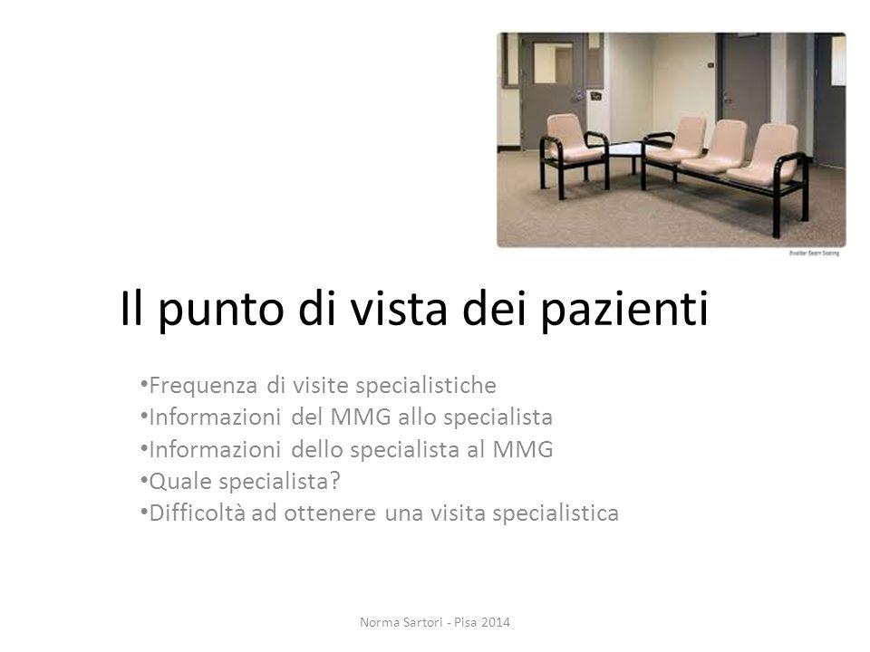 Il punto di vista dei pazienti Frequenza di visite specialistiche Informazioni del MMG allo specialista Informazioni dello specialista al MMG Quale sp