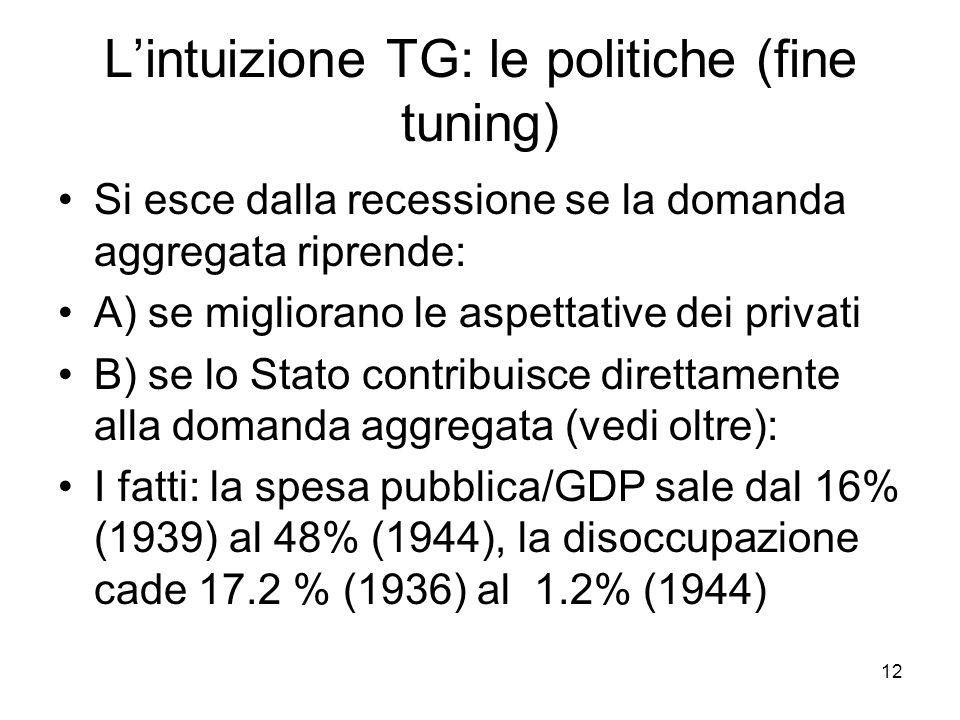 12 L'intuizione TG: le politiche (fine tuning) Si esce dalla recessione se la domanda aggregata riprende: A) se migliorano le aspettative dei privati