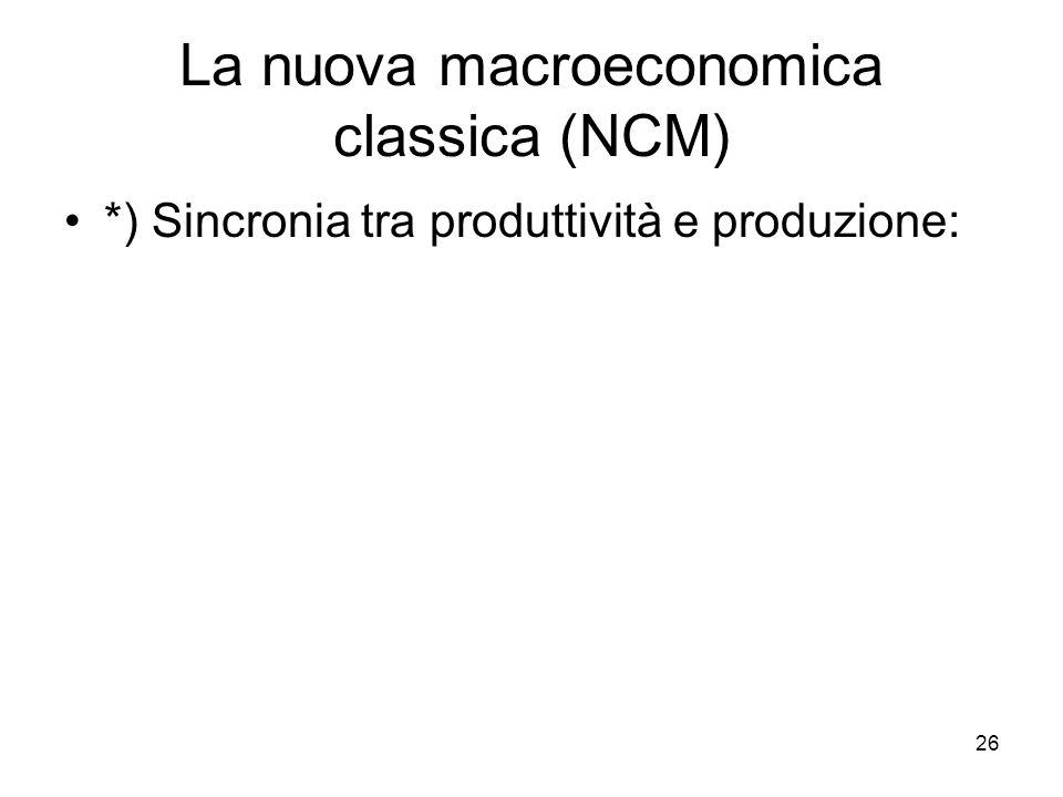 26 La nuova macroeconomica classica (NCM) *) Sincronia tra produttività e produzione: