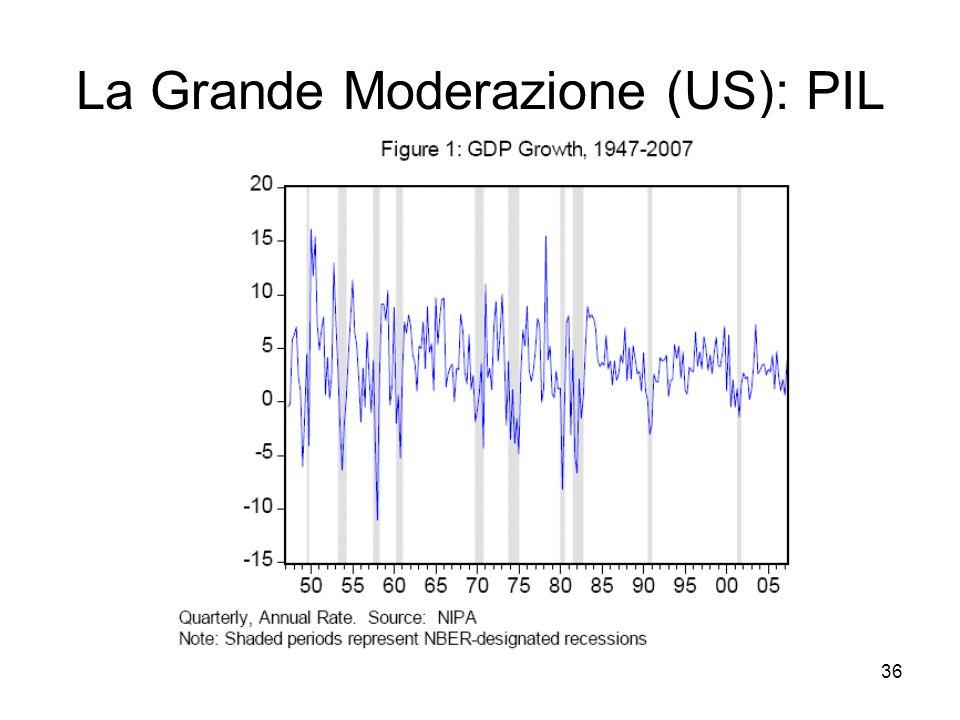 36 La Grande Moderazione (US): PIL