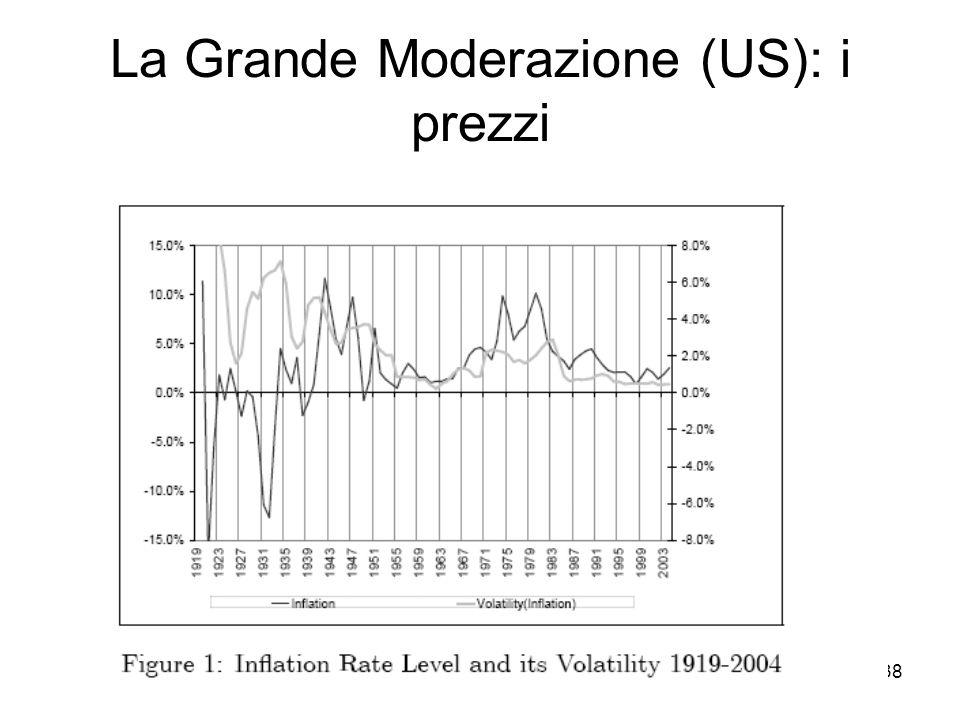 38 La Grande Moderazione (US): i prezzi
