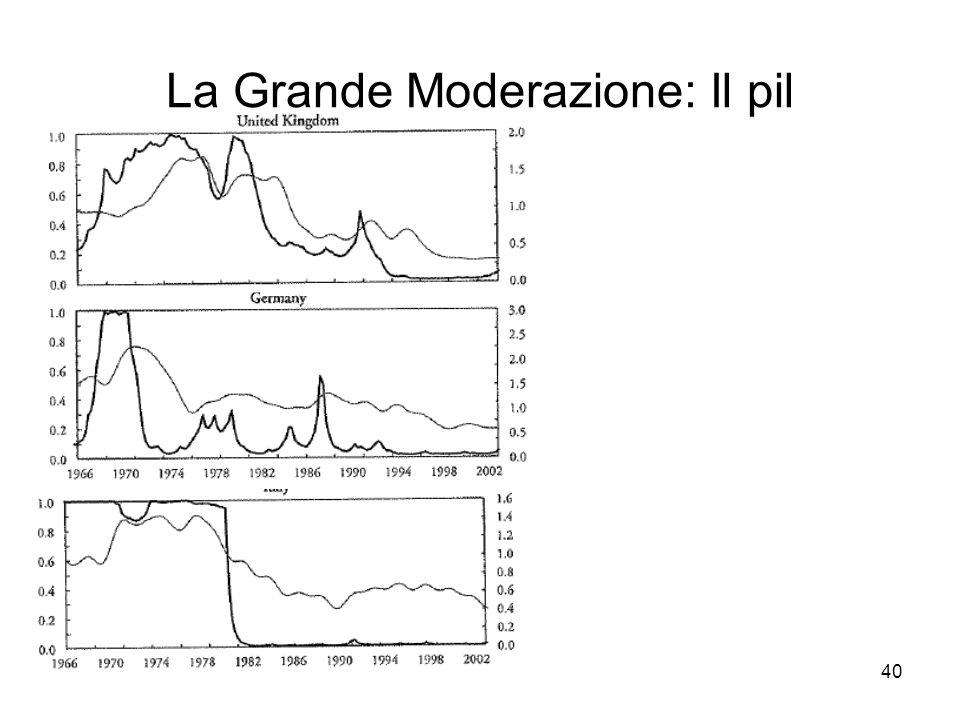 40 La Grande Moderazione: Il pil