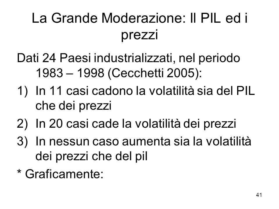 41 La Grande Moderazione: Il PIL ed i prezzi Dati 24 Paesi industrializzati, nel periodo 1983 – 1998 (Cecchetti 2005): 1)In 11 casi cadono la volatili