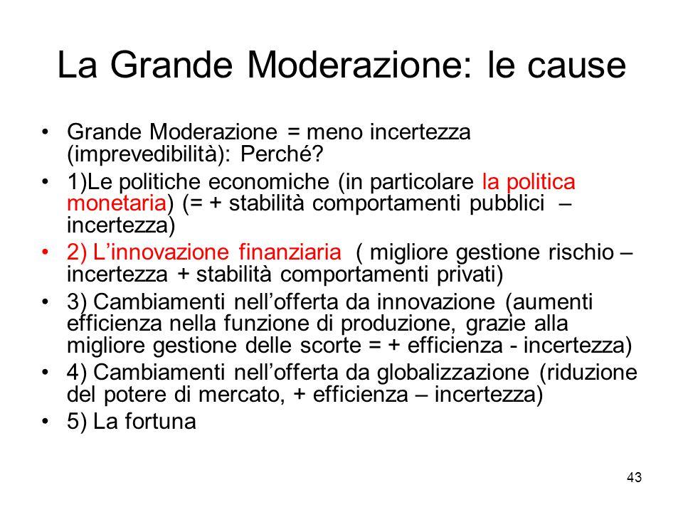 43 La Grande Moderazione: le cause Grande Moderazione = meno incertezza (imprevedibilità): Perché? 1)Le politiche economiche (in particolare la politi