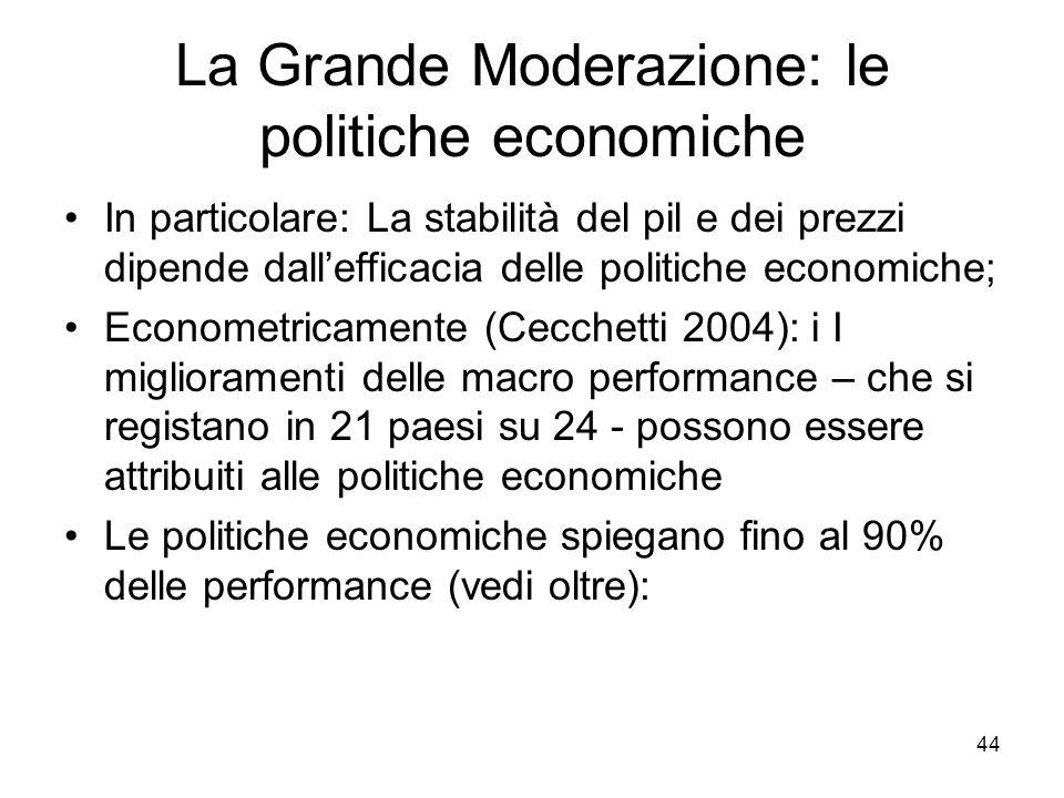 44 La Grande Moderazione: le politiche economiche In particolare: La stabilità del pil e dei prezzi dipende dall'efficacia delle politiche economiche;