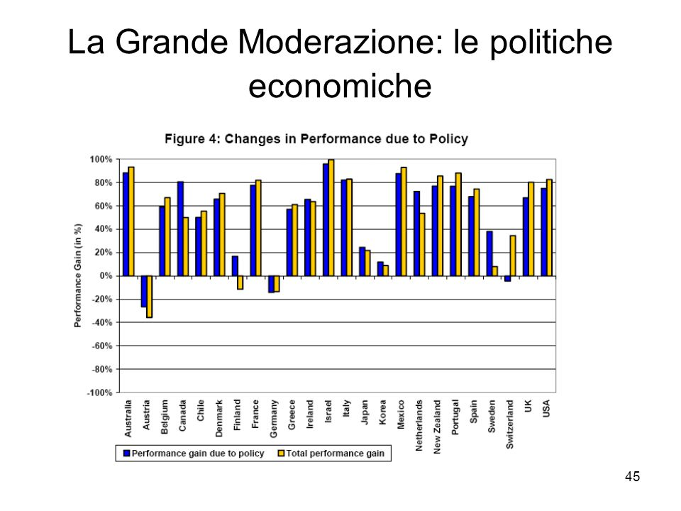 45 La Grande Moderazione: le politiche economiche