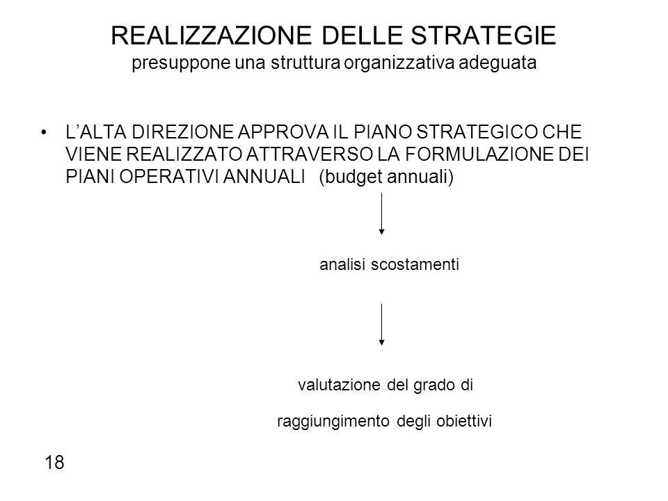 REALIZZAZIONE DELLE STRATEGIE presuppone una struttura organizzativa adeguata L'ALTA DIREZIONE APPROVA IL PIANO STRATEGICO CHE VIENE REALIZZATO ATTRAV