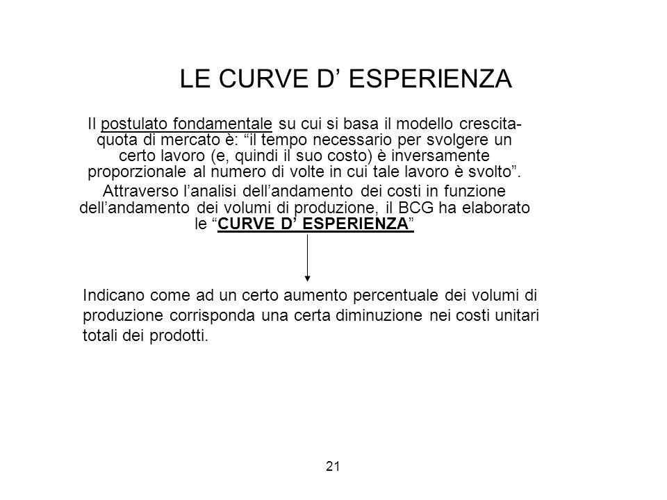 """21 LE CURVE D' ESPERIENZA Il postulato fondamentale su cui si basa il modello crescita- quota di mercato è: """"il tempo necessario per svolgere un certo"""