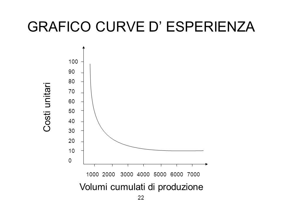 22 GRAFICO CURVE D' ESPERIENZA 100 90 80 70 60 50 40 30 20 10 0 1000 2000 3000 4000 5000 6000 7000 Costi unitari Volumi cumulati di produzione