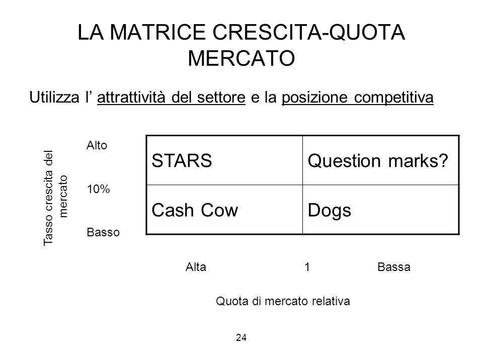 24 LA MATRICE CRESCITA-QUOTA MERCATO Utilizza l' attrattività del settore e la posizione competitiva STARSQuestion marks? Cash CowDogs Alta 1 Bassa Qu