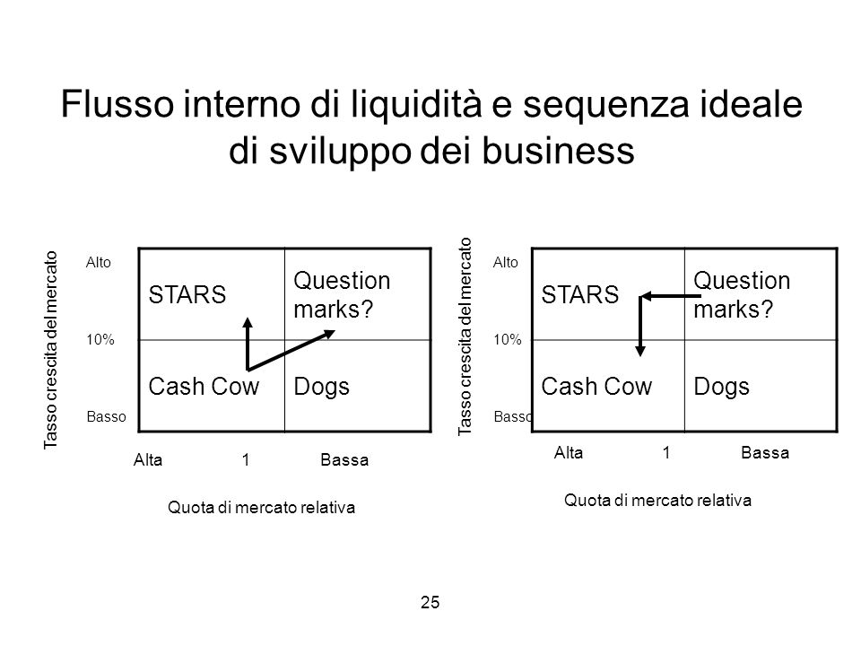 25 Flusso interno di liquidità e sequenza ideale di sviluppo dei business STARS Question marks.