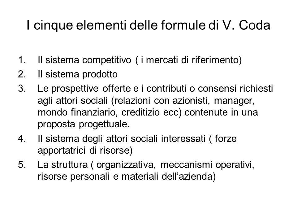 I cinque elementi delle formule di V. Coda 1.Il sistema competitivo ( i mercati di riferimento) 2.Il sistema prodotto 3.Le prospettive offerte e i con