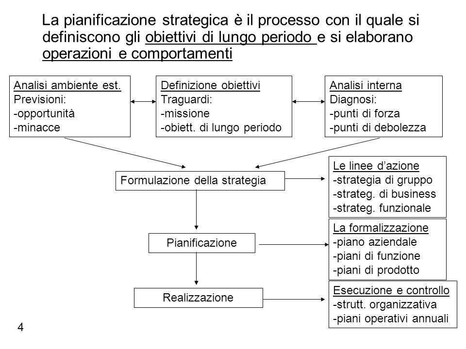 La pianificazione strategica è il processo con il quale si definiscono gli obiettivi di lungo periodo e si elaborano operazioni e comportamenti Defini