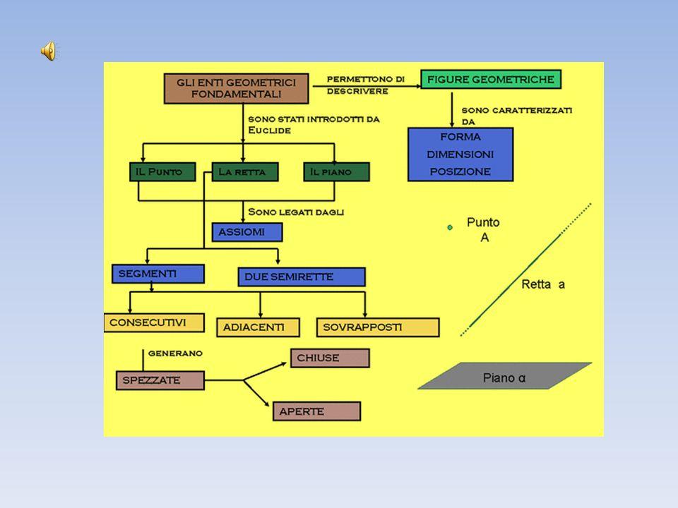 GLI ENTI GEOMETRICI FONDAMENTALI La GEOMETRIA (dal greco geo = terra e metria = misura, tradotto letteralmente come misurazione della terra ) studia forme ed estensioni attraverso misure adatte.