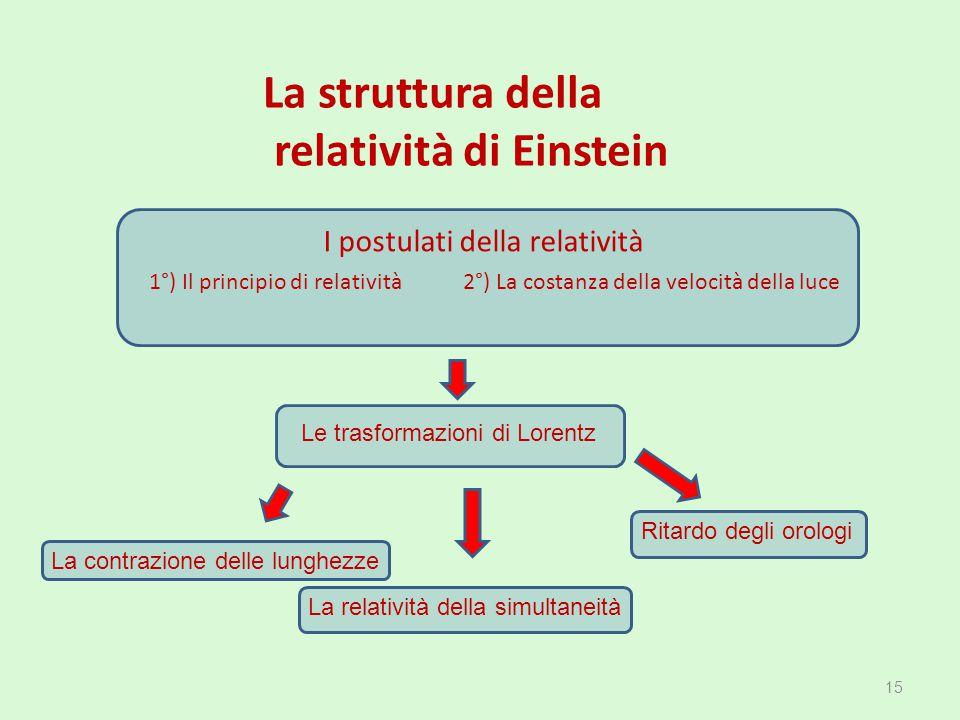 La contrazione delle lunghezze 15 La struttura della relatività di Einstein 1°) Il principio di relatività 2°) La costanza della velocità della luce R