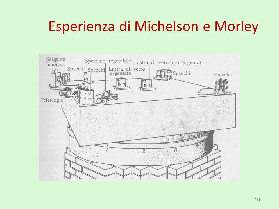 Esperienza di Michelson e Morley 166