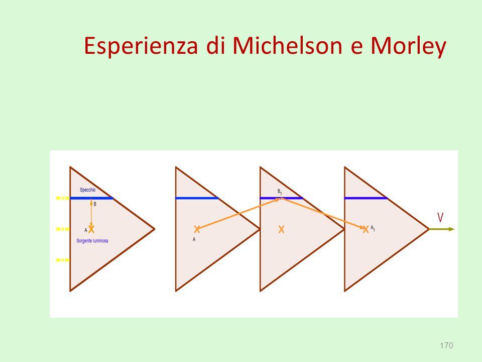 Esperienza di Michelson e Morley 170