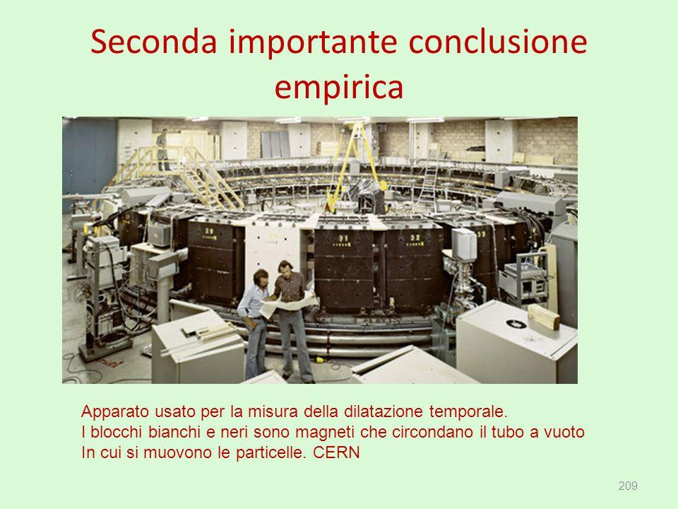 Seconda importante conclusione empirica 209 Apparato usato per la misura della dilatazione temporale. I blocchi bianchi e neri sono magneti che circon