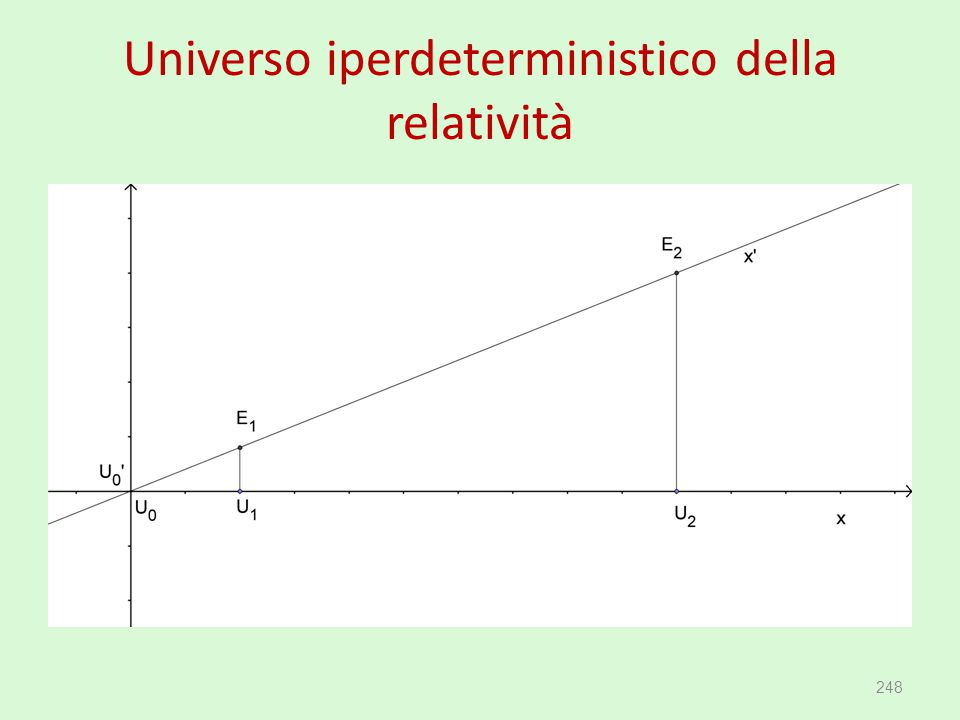 Universo iperdeterministico della relatività 248