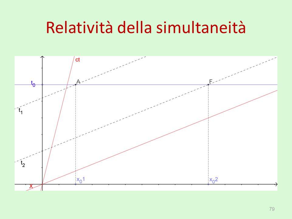 Relatività della simultaneità 79