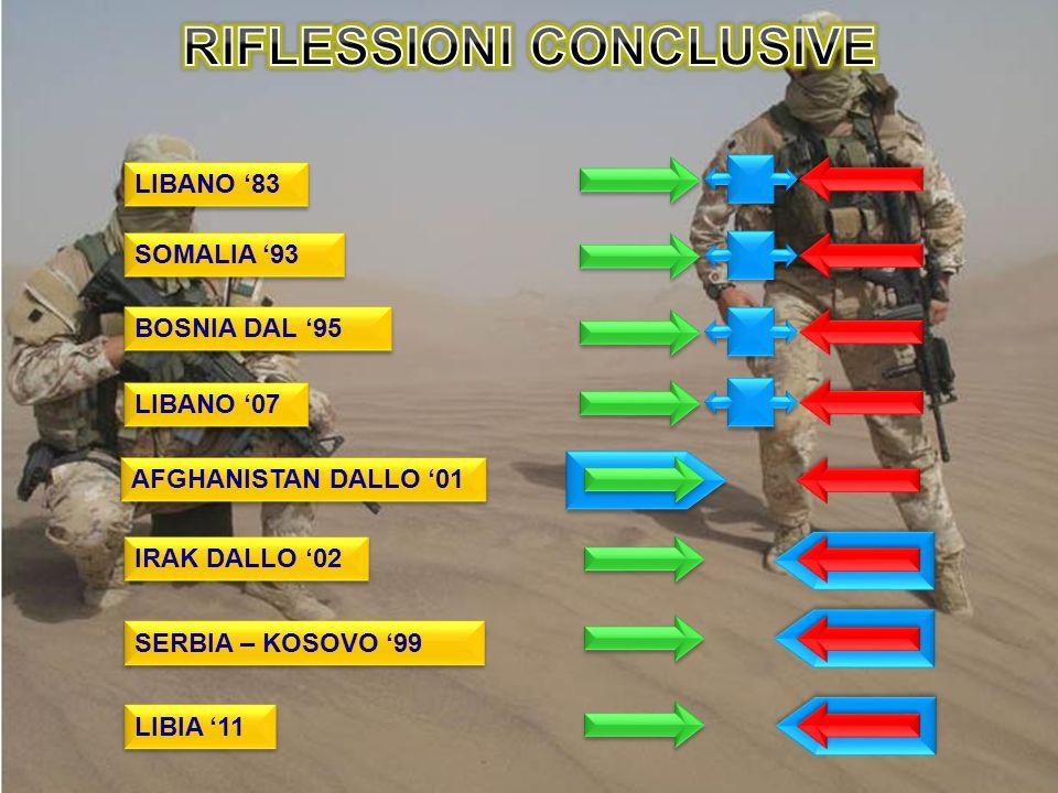LIBANO '83 SOMALIA '93 BOSNIA DAL '95 LIBANO '07 AFGHANISTAN DALLO '01 IRAK DALLO '02 SERBIA – KOSOVO '99 LIBIA '11