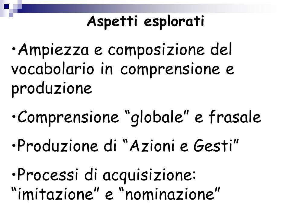 """Ampiezza e composizione del vocabolario in comprensione e produzione Comprensione """"globale"""" e frasale Produzione di """"Azioni e Gesti"""" Processi di acqui"""