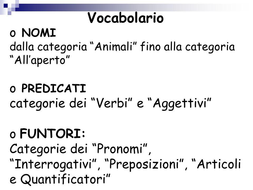 """Vocabolario o NOMI dalla categoria """"Animali"""" fino alla categoria """"All'aperto"""" o PREDICATI categorie dei """"Verbi"""" e """"Aggettivi"""" o FUNTORI: Categorie dei"""