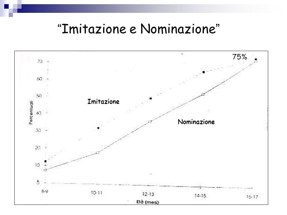 """ Imitazione e Nominazione "" Imitazione Nominazione 75%"