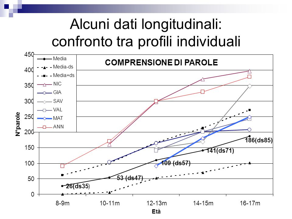 Alcuni dati longitudinali: confronto tra profili individuali COMPRENSIONE DI PAROLE 26(ds35) 186(ds85) 141(ds71) 109 (ds57) 53 (ds47) 0 50 100 150 200