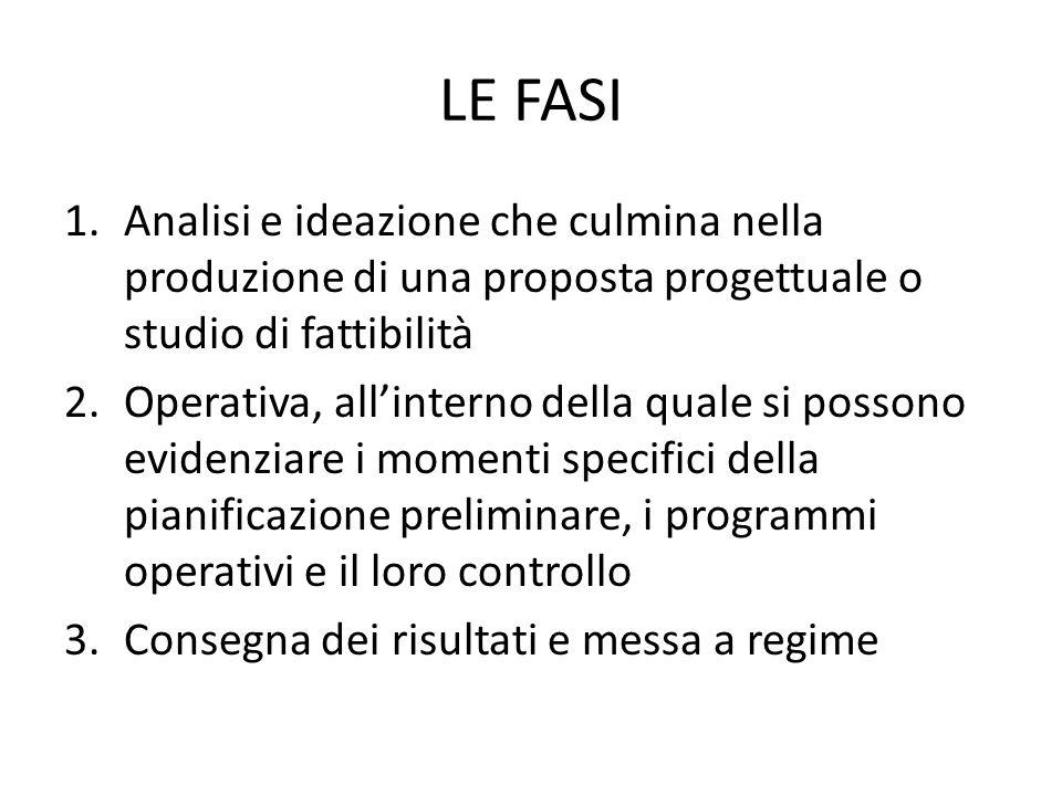 LE FASI 1.Analisi e ideazione che culmina nella produzione di una proposta progettuale o studio di fattibilità 2.Operativa, all'interno della quale si