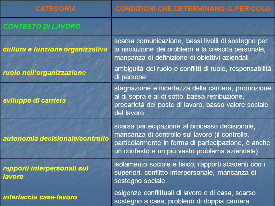 CATEGORIACONDIZIONI CHE DETERMINANO IL PERICOLO CONTESTO DI LAVORO cultura e funzione organizzativa scarsa comunicazione, bassi livelli di sostegno pe