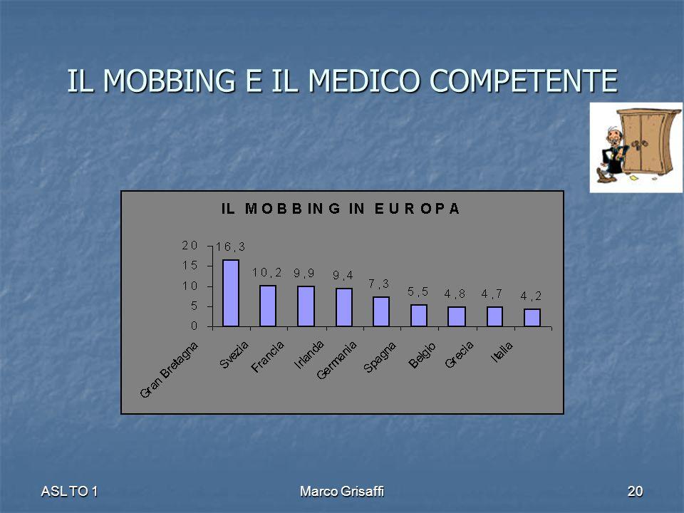 IL MOBBING E IL MEDICO COMPETENTE ASL TO 1Marco Grisaffi20