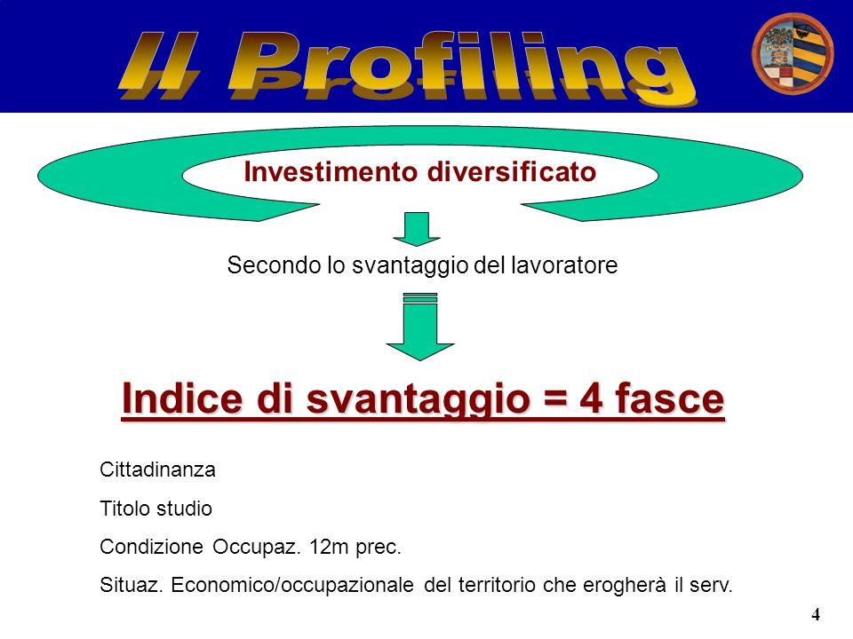 4 Investimento diversificato Secondo lo svantaggio del lavoratore Indice di svantaggio = 4 fasce Cittadinanza Titolo studio Condizione Occupaz.