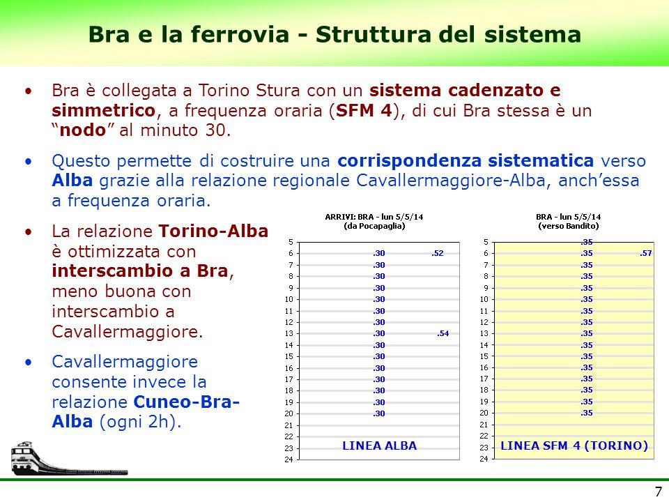7 Bra e la ferrovia - Struttura del sistema Bra è collegata a Torino Stura con un sistema cadenzato e simmetrico, a frequenza oraria (SFM 4), di cui B