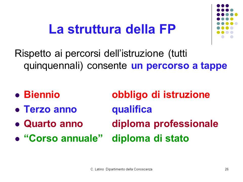 C. Latino Dipartimento della Conoscenza26 La struttura della FP Rispetto ai percorsi dell'istruzione (tutti quinquennali) consente un percorso a tappe