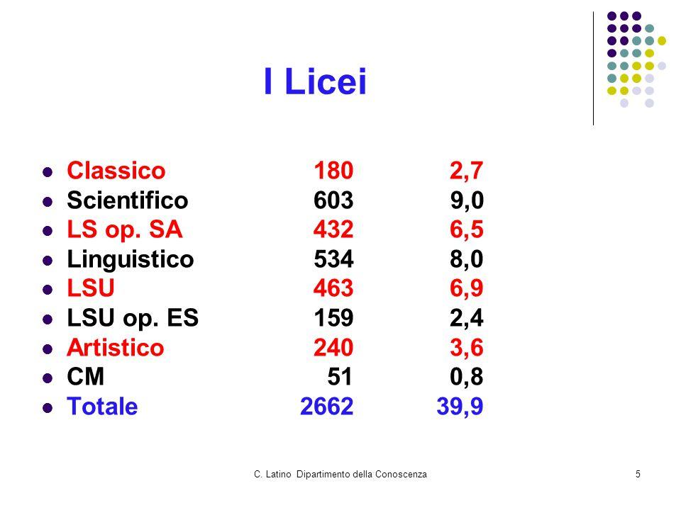 C. Latino Dipartimento della Conoscenza5 I Licei Classico1802,7 Scientifico603 9,0 LS op.