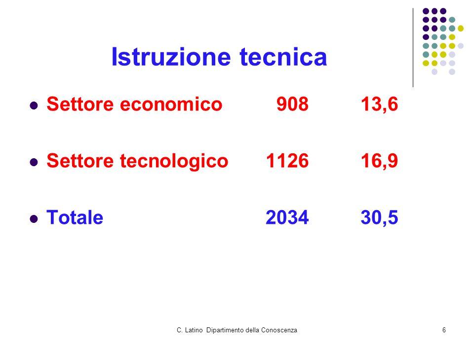C. Latino Dipartimento della Conoscenza6 Istruzione tecnica Settore economico 90813,6 Settore tecnologico112616,9 Totale203430,5