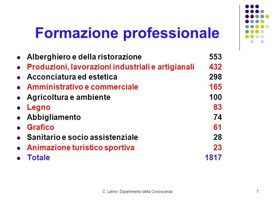 C. Latino Dipartimento della Conoscenza7 Formazione professionale Alberghiero e della ristorazione553 Produzioni, lavorazioni industriali e artigianal