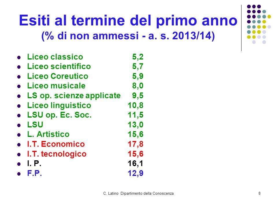 C. Latino Dipartimento della Conoscenza8 Esiti al termine del primo anno (% di non ammessi - a.