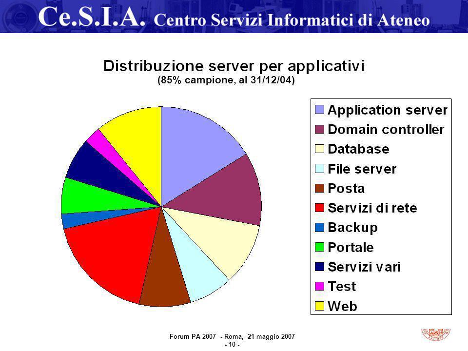 (85% campione, al 31/12/04) Forum PA 2007 - Roma, 21 maggio 2007 - 10 -