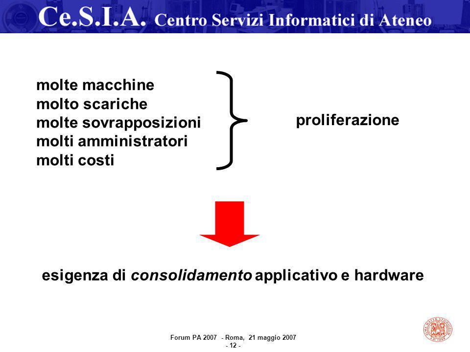 esigenza di consolidamento applicativo e hardware molte macchine molto scariche molte sovrapposizioni molti amministratori molti costi proliferazione Forum PA 2007 - Roma, 21 maggio 2007 - 12 -