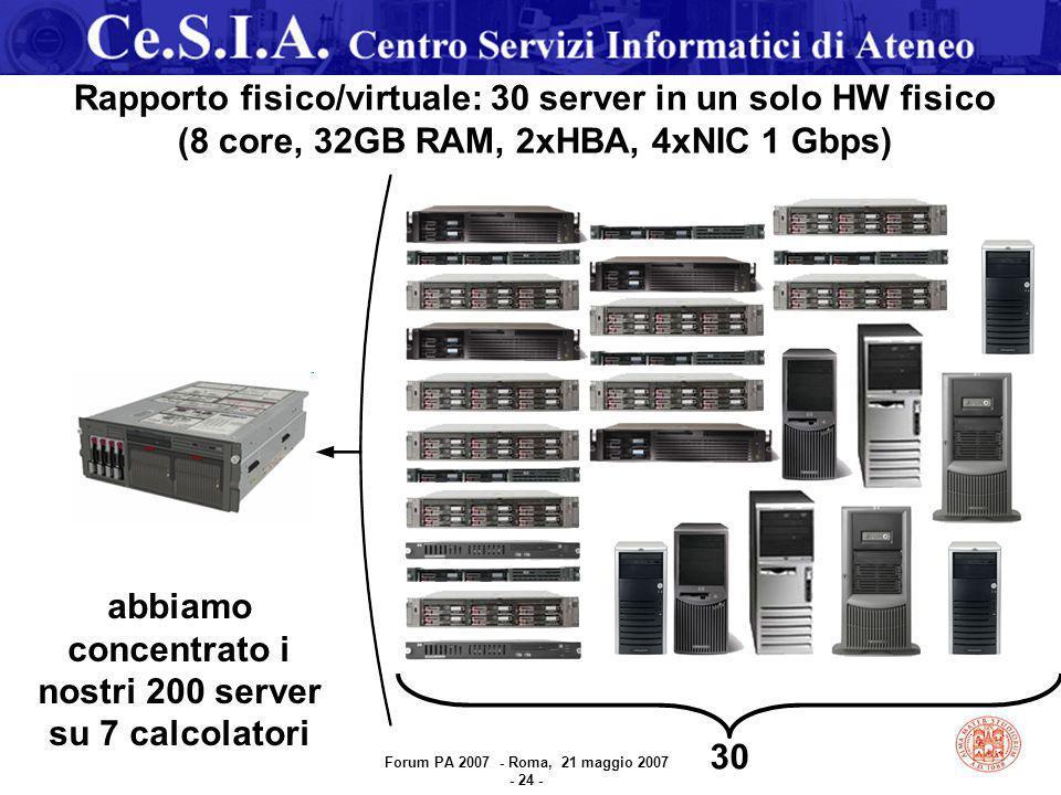 Rapporto fisico/virtuale: 30 server in un solo HW fisico (8 core, 32GB RAM, 2xHBA, 4xNIC 1 Gbps) 30 abbiamo concentrato i nostri 200 server su 7 calcolatori Forum PA 2007 - Roma, 21 maggio 2007 - 24 -