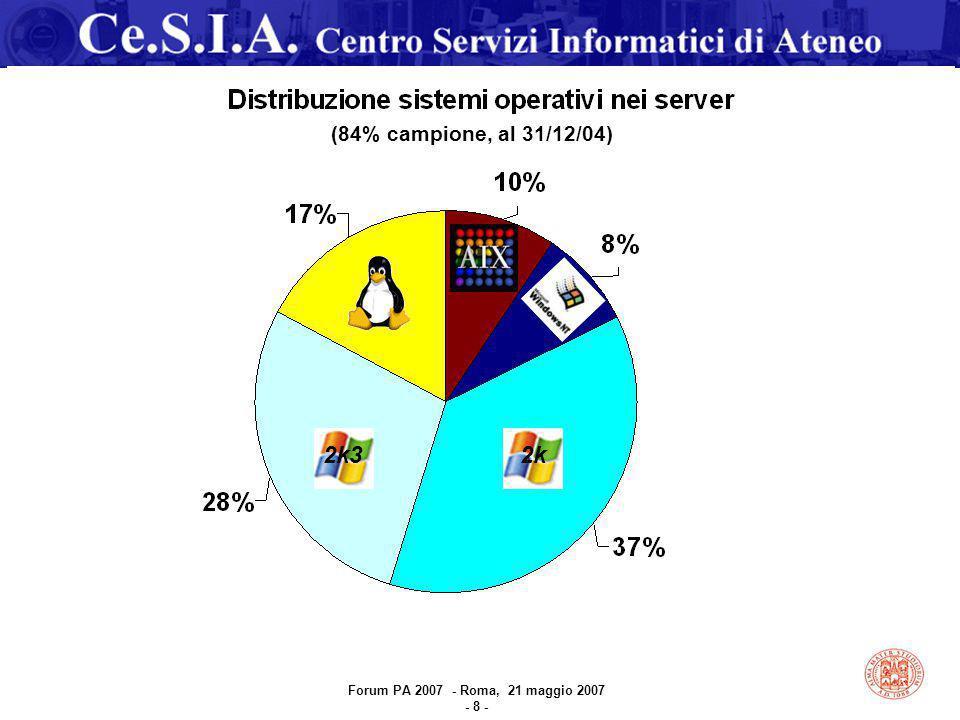 (84% campione, al 31/12/04) 2k32k Forum PA 2007 - Roma, 21 maggio 2007 - 8 -