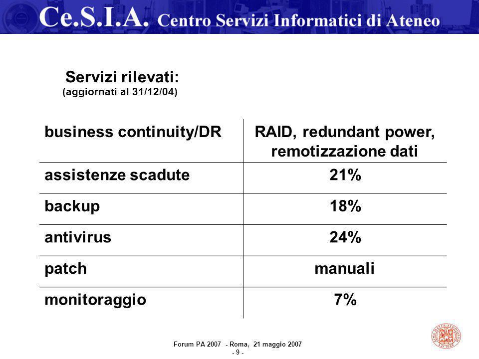 Servizi rilevati: (aggiornati al 31/12/04) business continuity/DRRAID, redundant power, remotizzazione dati assistenze scadute21% backup18% antivirus24% patchmanuali monitoraggio7% Forum PA 2007 - Roma, 21 maggio 2007 - 9 -